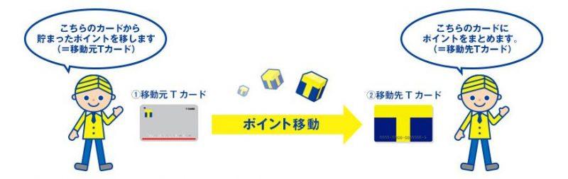 【Tポイント】複数のTポイントカードのポイントを1つに集約する方法(Yahoo! JAPAN ID紐付必須!)