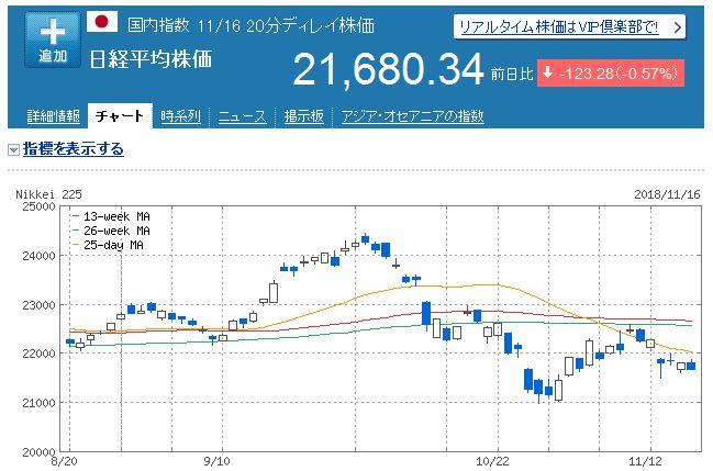 【株式投資】2018年11月3週の状況