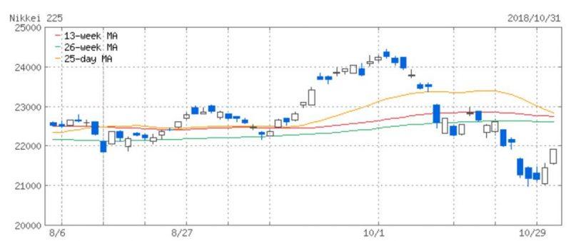 【株式投資】予定より少し早いですが、本番運用を開始します!