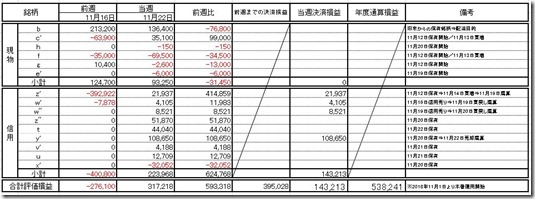 保有資産評価管理票