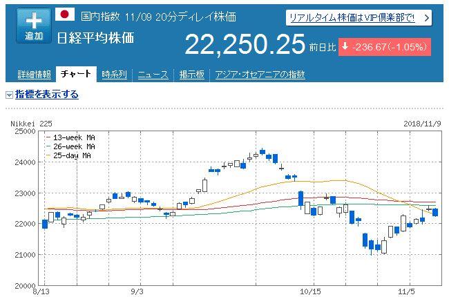 【株式投資】2018年11月2週の状況