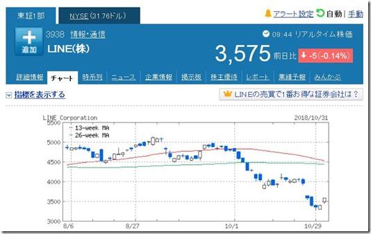 20181101 LINE株価チャート