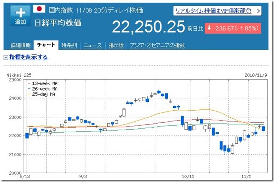 1109日経平均チャート