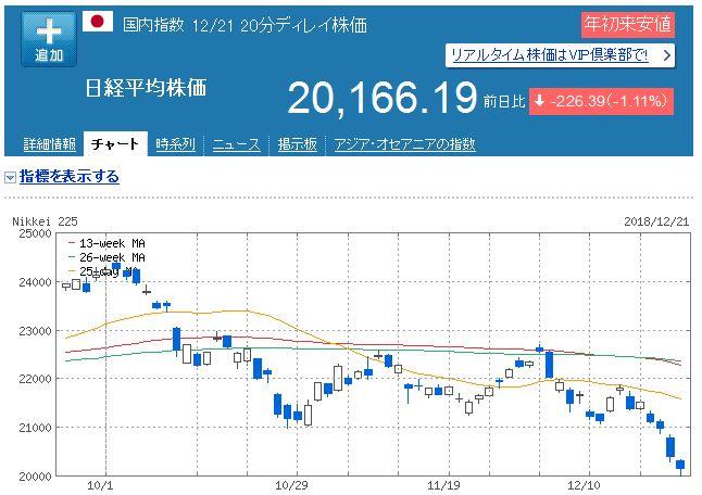 【株式投資】2018年12月3週の状況