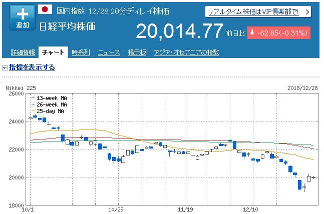 【株式投資】2018年12月4週の状況