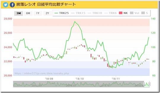 暴騰レシオ チャート 20181128
