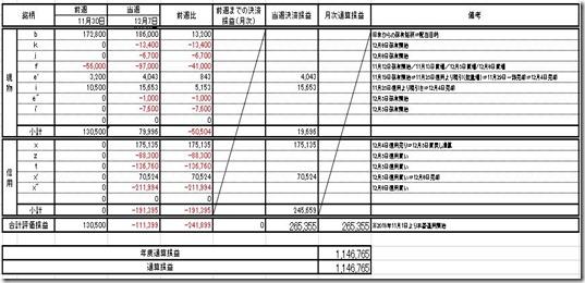 保有資産評価管理表