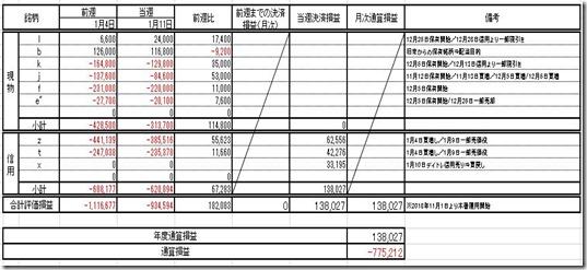 20190111 損益計算表