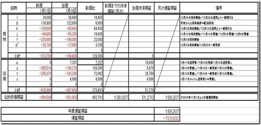 20190118 損益計算表