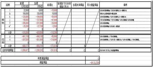 20190104 損益計算表