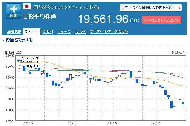【株式投資】2019年1月1週(大発会)の状況