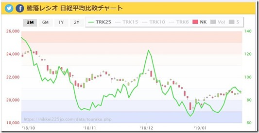 20190125 暴騰レシオ