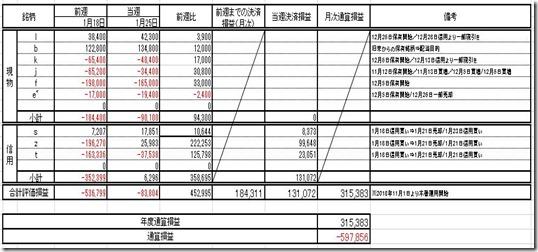 20190127 損益計算表