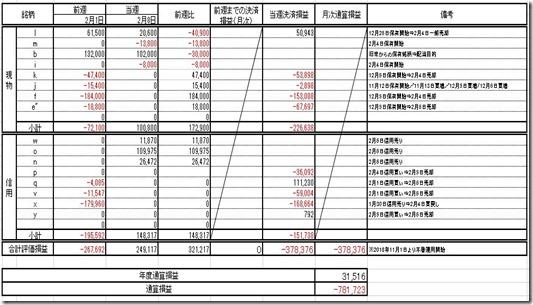 20190208 損益計算表