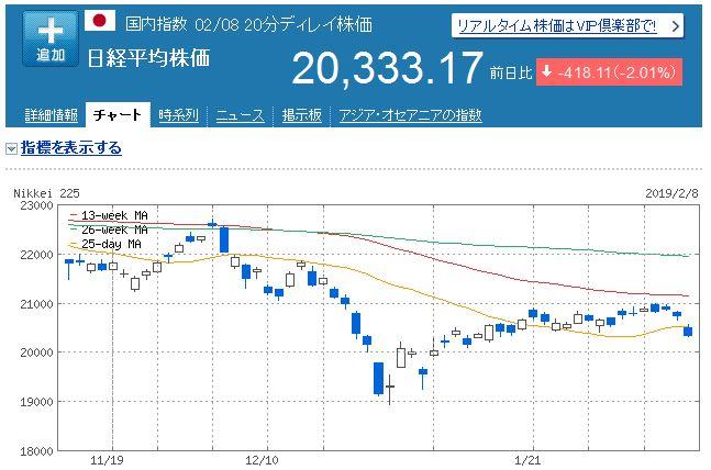 【株式投資】2019年2月1週の状況