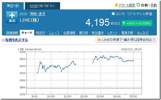 20190201 LINE株価
