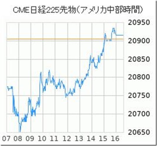 20190308 CME日経先物チャート