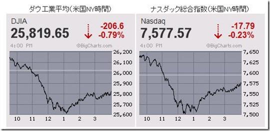 20190304 米国株式チャート 下落