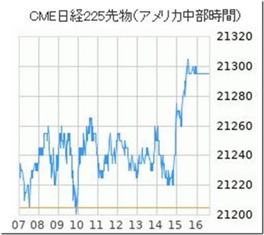 20190329CME日経先物チャート