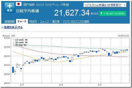 20190322日経平均チャート
