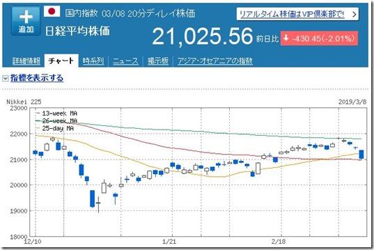 【株式投資】2019年3月1週の状況