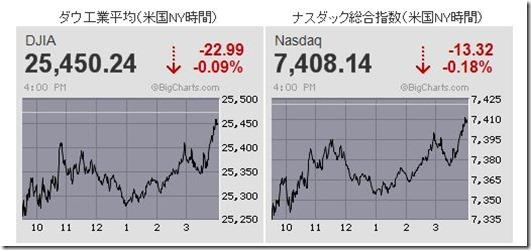20190308 米国株式チャート