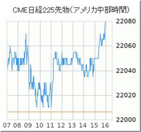 20190412 CME先物チャート