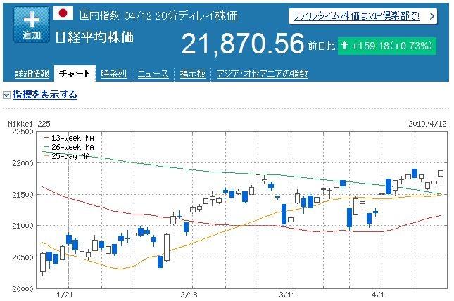 【株式投資】2019年4月2週の状況