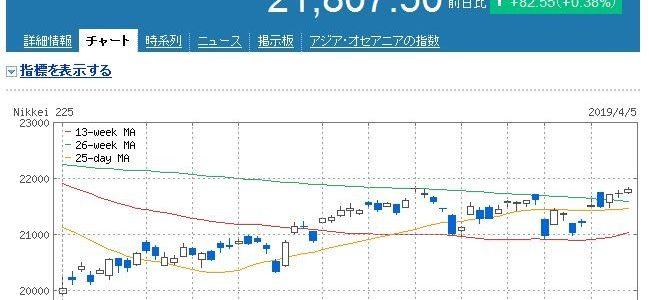 【株式投資】2019年4月1週の状況